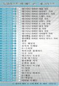 Checklist-DP05-KR