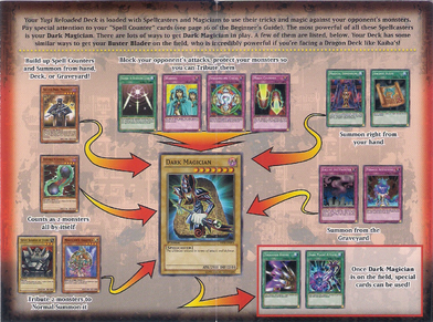 How to play starter deck yugi reloaded