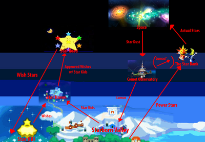 Mushroom Sky Map