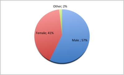 Fan Gender Ratio