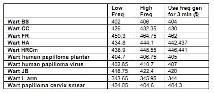 CFAD p569 wart frequencies