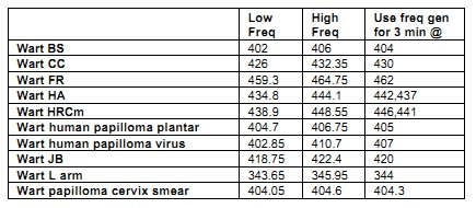 File:CFAD p569 wart frequencies.jpg