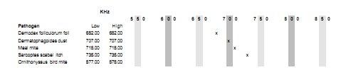CFAD p580 pathogen frequency chart 5