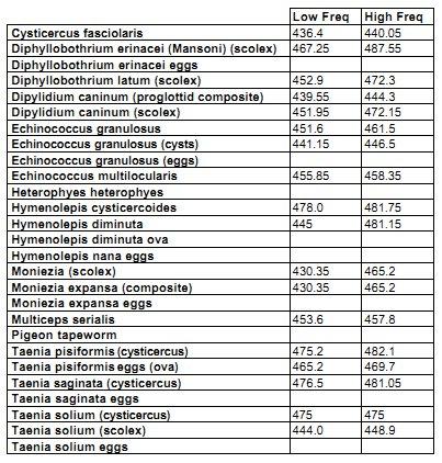 CFAD p570 tapeworm frequencies