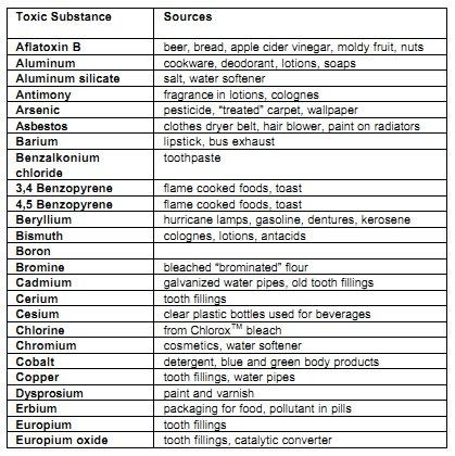 CFAD p572 toxic elements 1