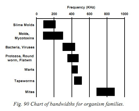CFAD fig90 chart of bandwidths for organism families