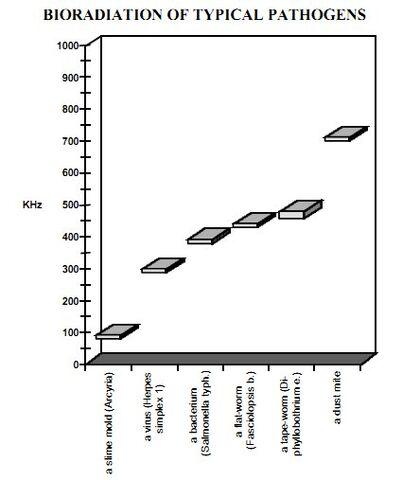 File:CFAD fig2 selected pathogen bandwidths.jpg