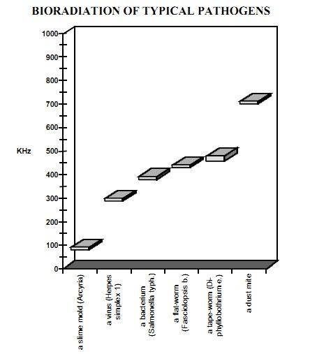 CFAD fig2 selected pathogen bandwidths