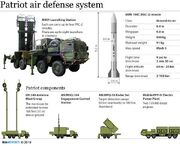 Mim-104 patriot surface to air defense missile system united states US army 014