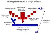 Wedge-Formation-advantage