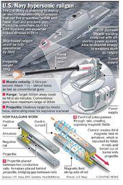 Us-navy-electromagnetic-gun