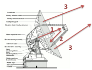 Antenna work transmit signals