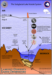 Isotopes, Ice Cores