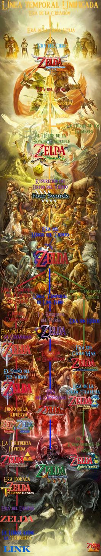 Cronología Zelda Wikia