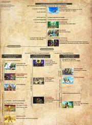 Cronologia Oficial The Leyend of Zelda-Español-