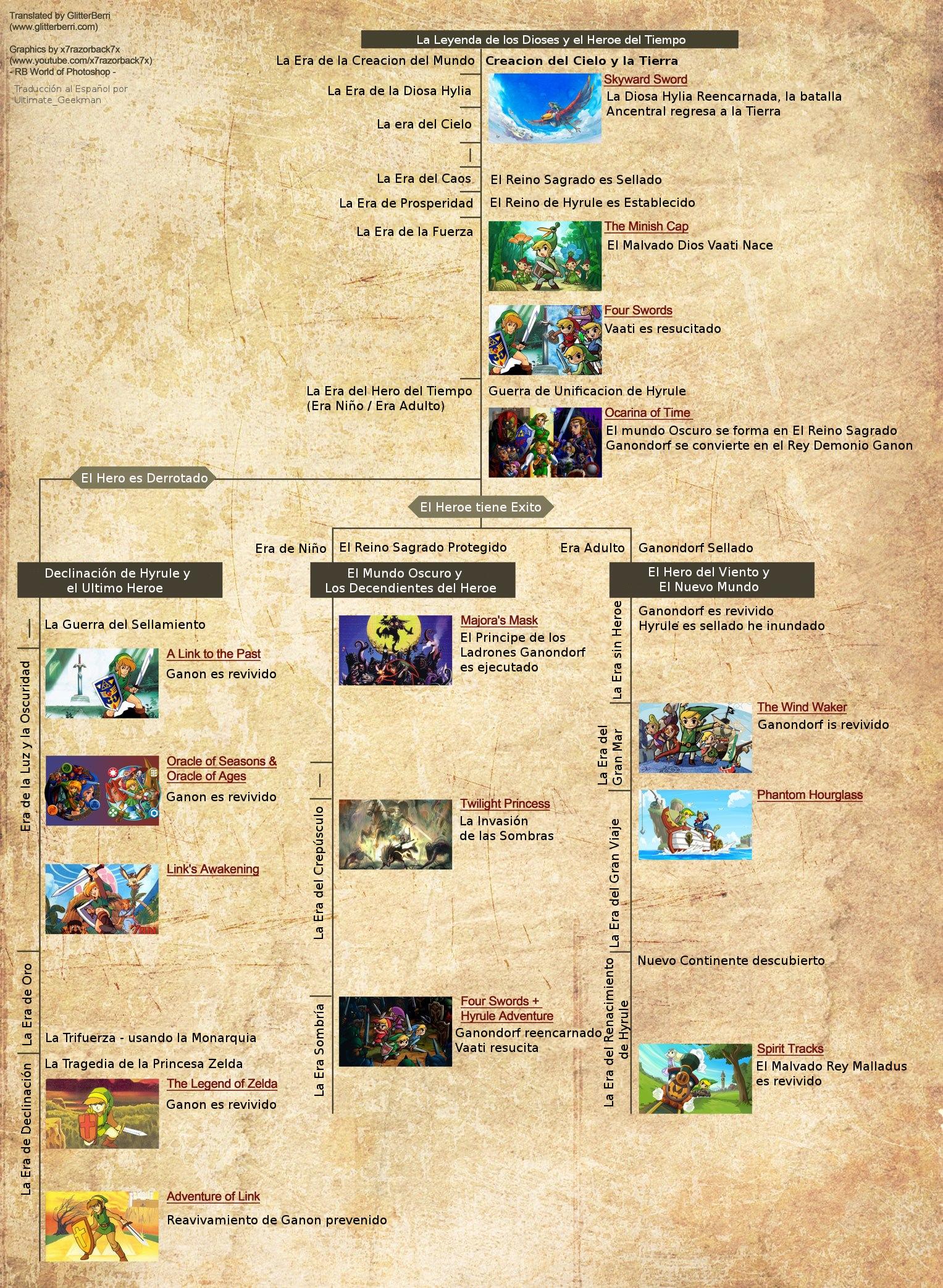 Imagen Cronologia Oficial The Leyend Of Zelda Espanol Jpg The