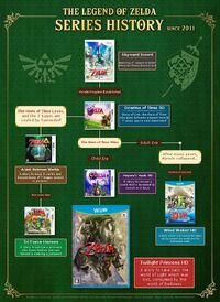 Cronología juegos desde 2011