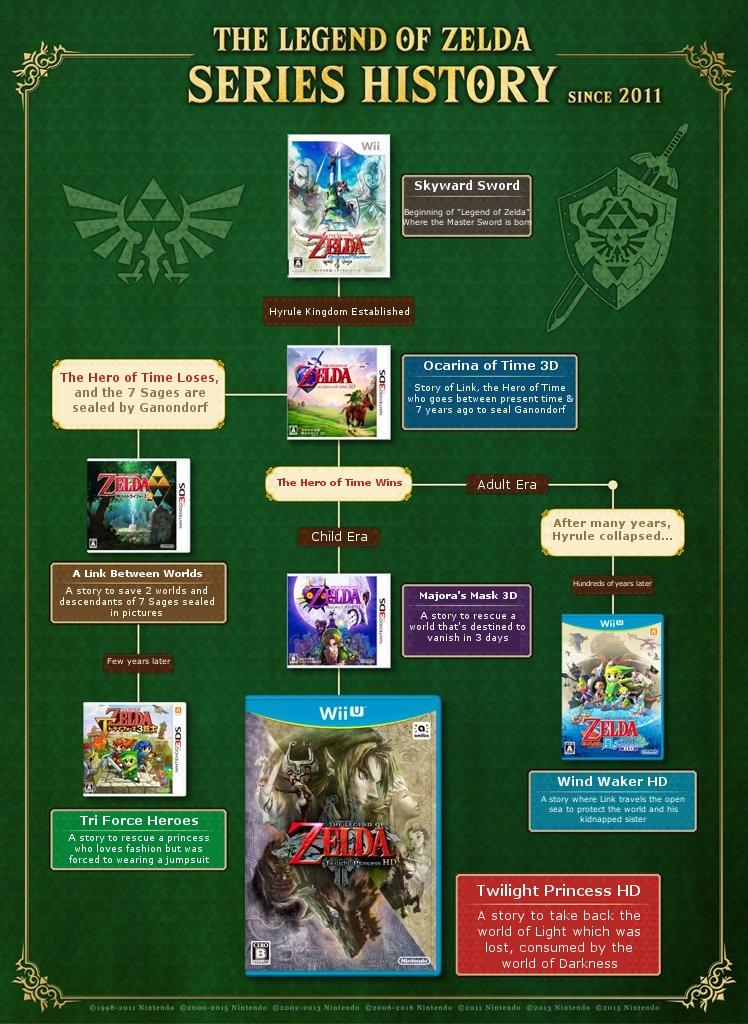 Imagen Cronologia Juegos Desde 2011 Jpeg The Legend Of Zelda