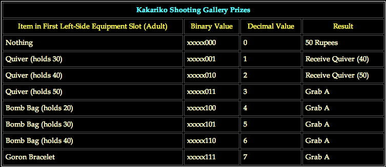 Kakariko Shooting Gallery Prizes