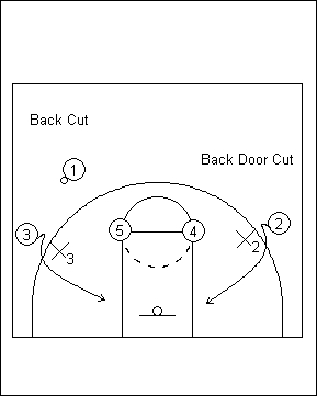 檔案:Back Cut & Back Door Cut.jpg