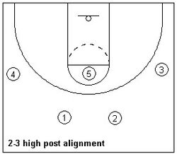 Offensive alignment ex1