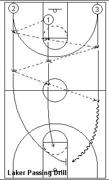 檔案:Laker passing drill.jpg