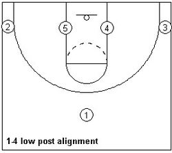 Offensive alignment ex2