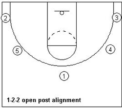 Offensive alignment ex3
