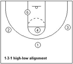 Offensive alignment ex4