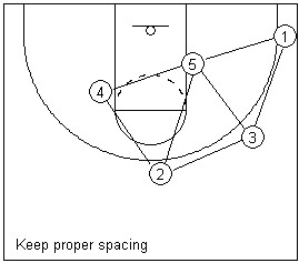 檔案:Triangle offense spacing.jpg