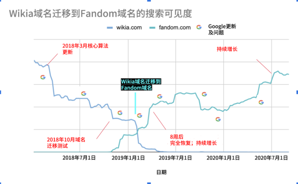 Wikia to Fandom migration zh-hans